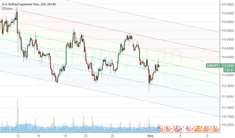 USDJPY: Продажа USD/JPY