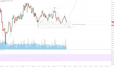 EURNZD: EURNZD Could this be ABC corrective structure and then move up