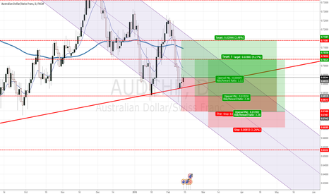 AUDCHF: AUDCHF time for contrarian Long bias