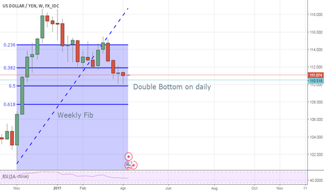 USDJPY: Usd\Jpy Weekly view