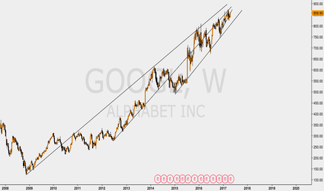 GOOGL: GOOGLE NO TRADE SETUPS