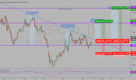 GBPCAD: GBPCAD Break-out Performance Speculation (Long-Term)