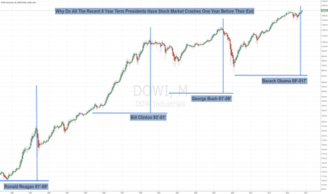 DOWI: Stock Market Crash for Every Recent 8-Year Term President
