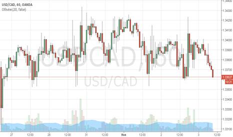 USDCAD: Укрепление канадского доллара!