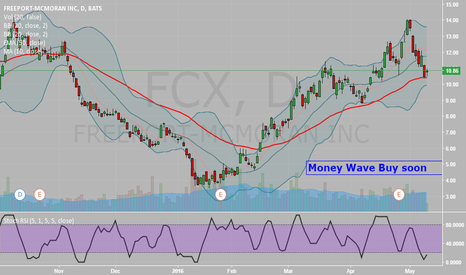 FCX: FCX Pop soon