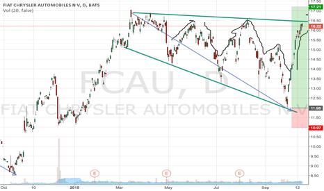 FCAU: $FCAU