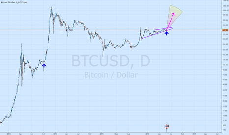 BTCUSD: Bitcoin is about to break up