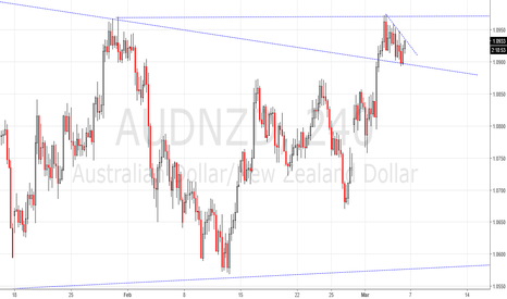 AUDNZD: breakout key time,watch it!