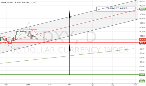 DXY: INTERMEDIATE TERM ANALYSIS OF U.S. DOLLAR INDEX (DXY)