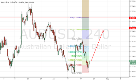 AUDUSD: AUDUSD make higher low at the zone