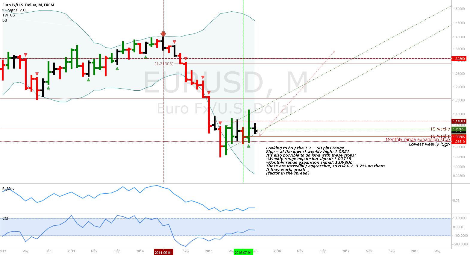EURUSD: Monthly uptrend buy