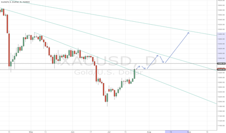 XAUUSD: if support will hold, could move up?