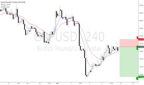 GBPUSD: gbpusd Trade Idea