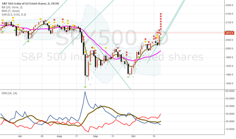 SPX500: Strong up trend about 4-6 more days until meet 2093.