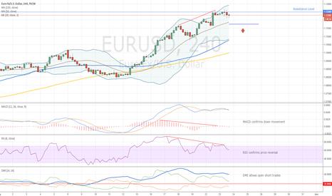 EURUSD: EURUSD Bearish Divergence