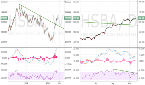 HSBA: HSBC Holdings - Time for a healthy correction