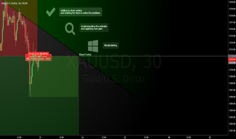 XAUUSD: GOLD / Time, Patience, Mindset.