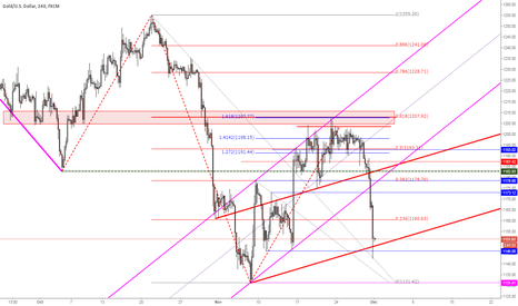 """XAUUSD: #Gold hard rejection at """"Golden Cross"""""""