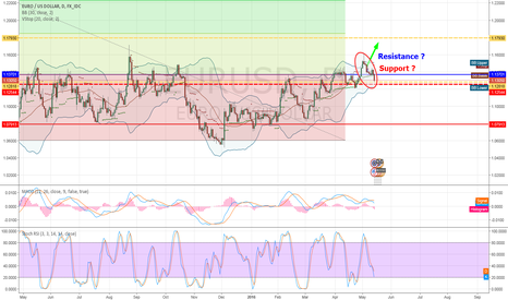 EURUSD: No IDEA EURUSD support resistance? at 1.37$