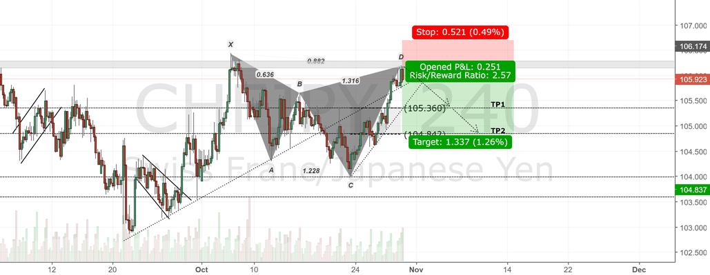 CHFJPY 4H Chart. bearish Cypher Pattern