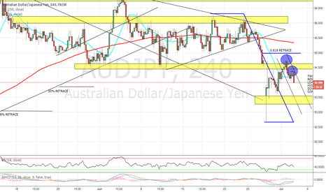 AUDJPY: AUD/JPY OFFERING 0.618 REJECTION/DOWNTREND CONTINUATION