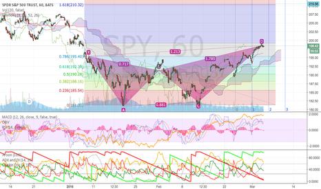 SPY: S&P Rally Short Lived
