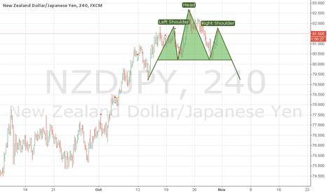 NZDJPY: h&s pattern