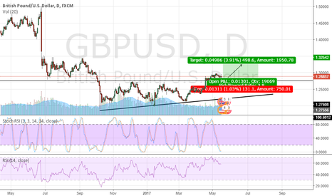 GBPUSD: A possible BUY opportunity