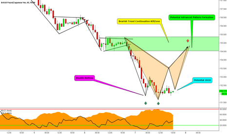 GBPJPY: GBPJPY 1 Hour: Staying 1 Step Ahead of the Market