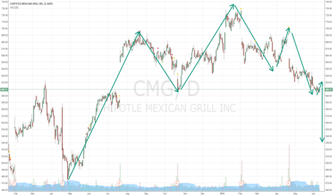 CMG: Head and shoulders