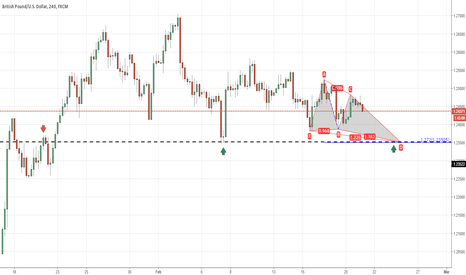 GBPUSD: GBPUSD butterfly advanced formation