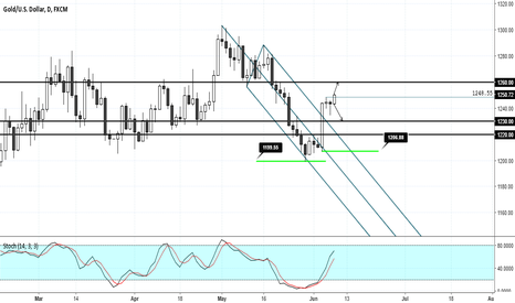 XAUUSD: Gold inching higher. Daily close above 1248.55 could be key