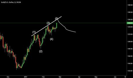 XAUUSD: Gold Short chart complete