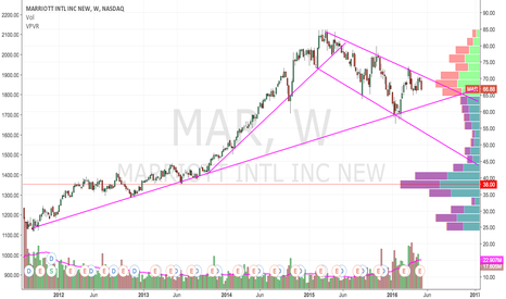 MAR: Marriott Trading in Downward Channel...