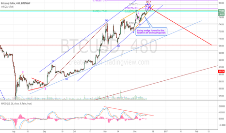BTCUSD: BITCOIN'S MEGAPHONE TOP - WILL IT OFFER A GET OUT OF JAIL CARD?