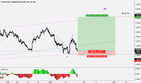 USDCAD: USDCAD long idea with clear stop