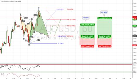 AUDUSD: AUD/USD: Possible Bullish Cypher Pattern (1H Chart)