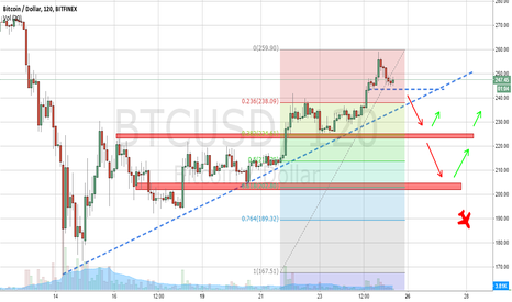 BTCUSD: Targets for retracement