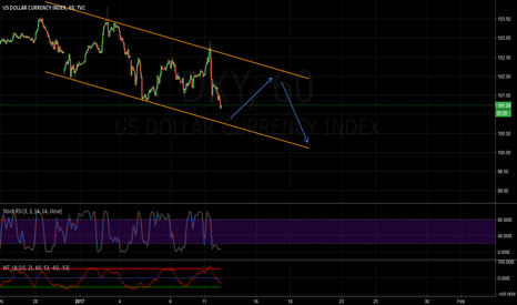 DXY: Long then Short