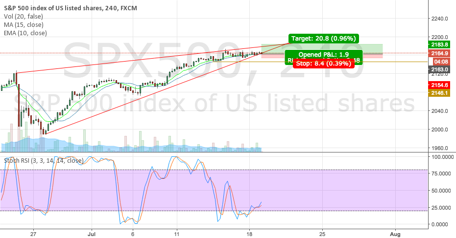 Long position on SP500