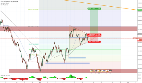 EURJPY: long idea on EURJPY