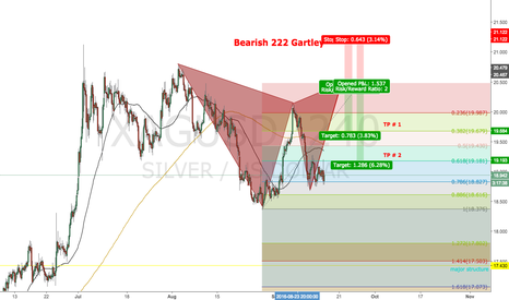 XAGUSD: Potential 222 Bearish Gartley (H4)