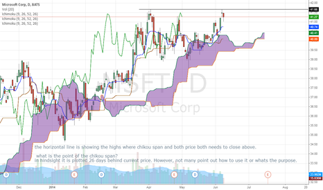 MSFT: Trend trading is trading support and resistance