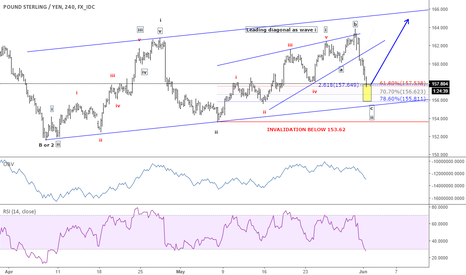 GBPJPY: GBP/JPY - New impulsive rally to begin soon