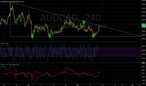 AUDCAD: AUD/CAD Descending triangle break