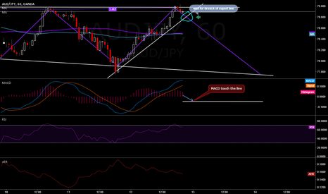 AUDJPY: Looking to short AUD/JPY