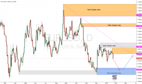 EURUSD: Waiting Eurusd price may drop to daily demand area