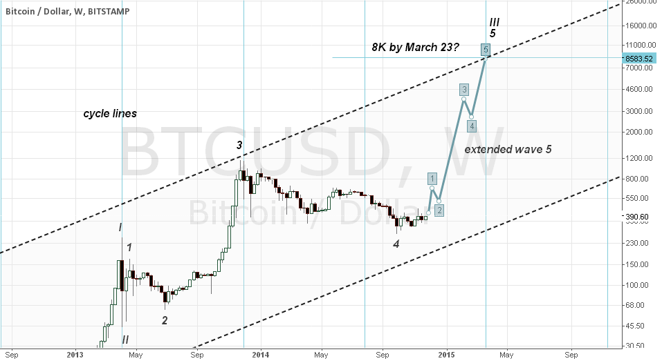 8K by March 2015?