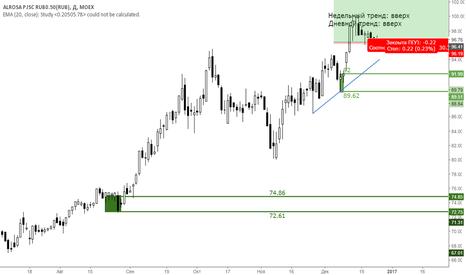 ALRS: Внутридневная покупка акций Алроса М15