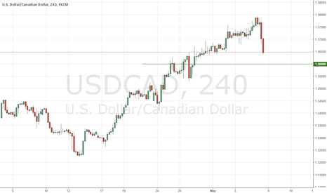 USDCAD: Don't Be Fooled by the Reversal!